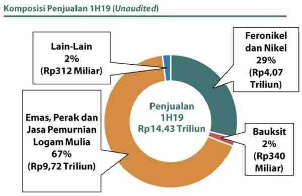 Komposisi Kontribusi Pendapatan dari Lini Bisnis ANTM