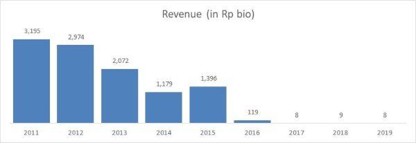 Revenue BTEL 2011 - 2019