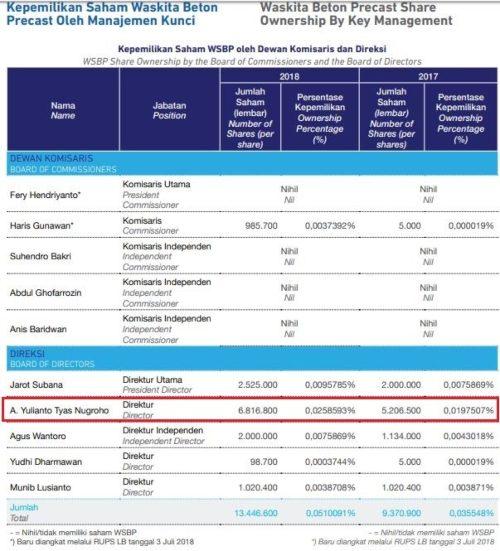 Perbandingan Kepemilikan Yulianto Atas Saham WSBP 2017 VS 2018