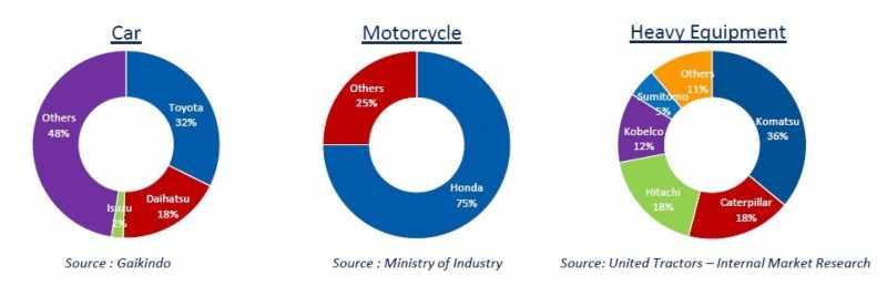 Laporan market share brand kendaraan di Indonesia
