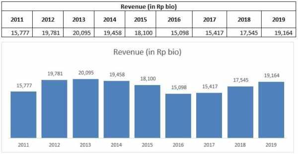 Data historical pendapatan IMAS
