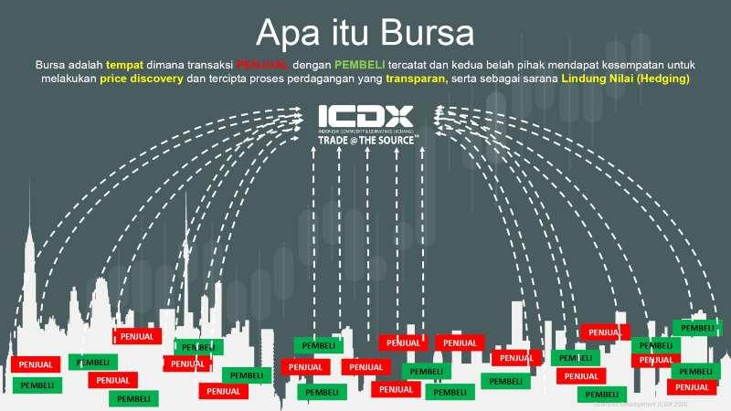 Kenali Dulu Definisi, Alur dan Produk Transaksi Multilateral 02 Bursa - Finansialku