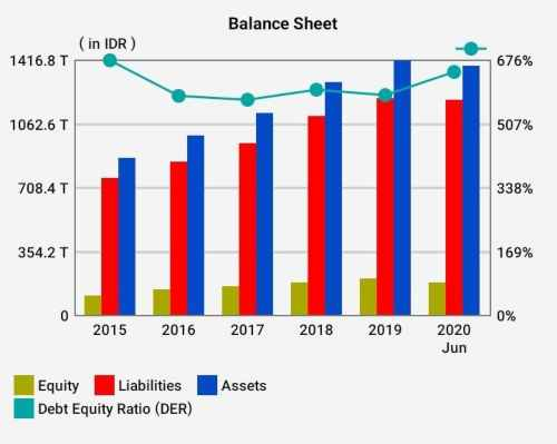 Balance Sheet BBRI