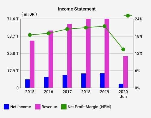 Income Statement BBNI