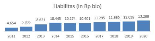 Liabilitas ICBP