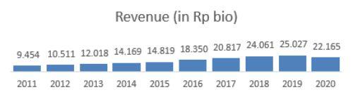 Revenue MYOR