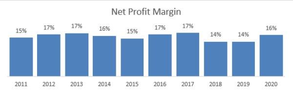 Net Profit Margin TLKM