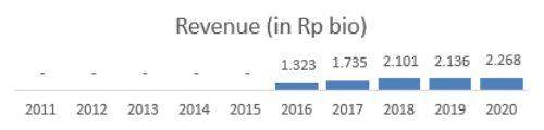 Revenue WOOD