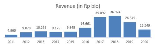 Revenue JMSR