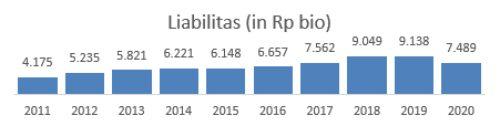 Liabilities MYOR