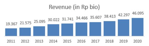 Revenue ICBP