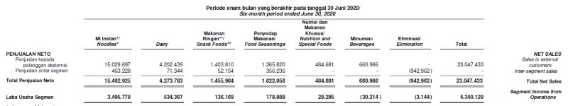 Consolidated Financial Statements PT Indofood CBP Tbk, Juni 2020