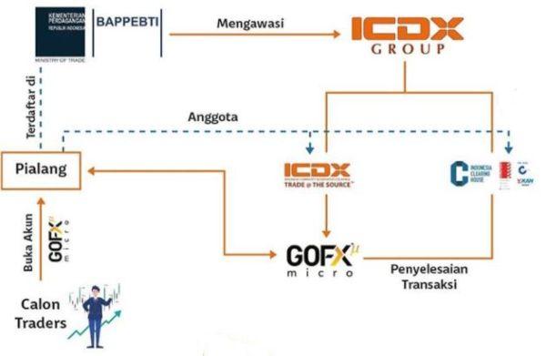 Kenali Peranan dan Ekosistem Bursa Berjangka, Lembaga Kliring dan Pusat Logistik 02 - Finansialku
