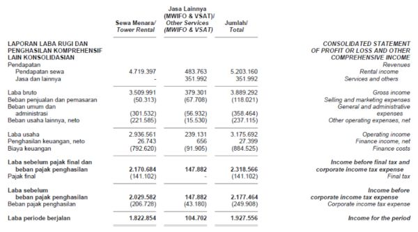 Consolidated Financial Statements TOWR, September 2020 b