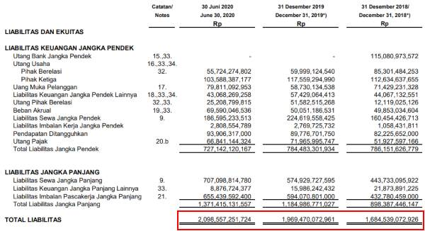 Consolidated financial statements as of June 30, 2020 3