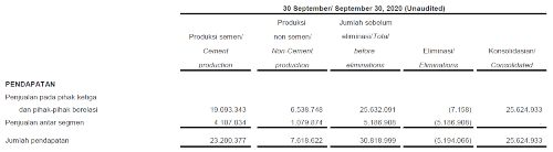 Consolidated Financial Statements PT Semen Indonesia (SMGR) , September