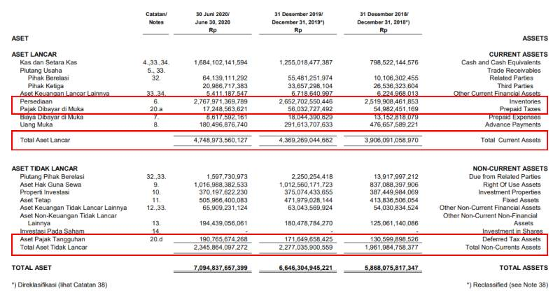 Consolidated financial statements as of June 30, 2020 2