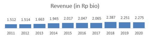 Revenue AKPI