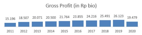 Gross Profit HMSP