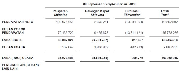 Consolidated financial statements as of Sept 30, 2020