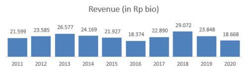 Revenue ITMG
