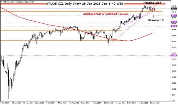 Pergerakan Harga Crude Oil, Emas dan Forex Hari Ini 28 Januari 2021 01 - Finansialku