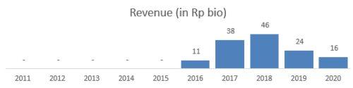 revenue TGRA