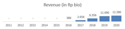 Revenue MCAS