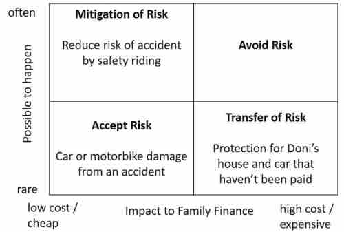 Risk Management In Financial Planning. Why is it Important 05 - Finansialku