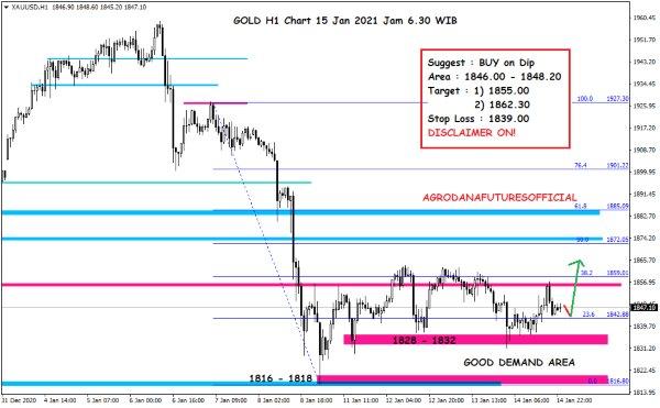 Pergerakan Harga Crude Oil, Emas dan Forex Hari Ini 15 Januari 2021 5