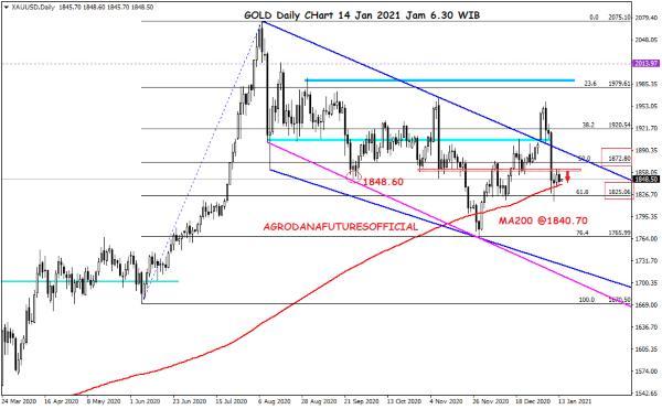 Pergerakan Harga Crude Oil, Emas dan Forex Hari Ini 14 Januari 2021 03 - Finansialku