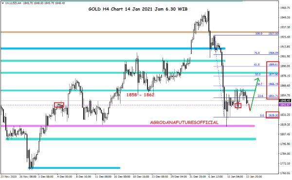 Pergerakan Harga Crude Oil, Emas dan Forex Hari Ini 14 Januari 2021 04 - Finansialku