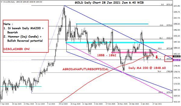 Pergerakan Harga Crude Oil, Emas dan Forex Hari Ini 28 Januari 2021 03 - Finansialku