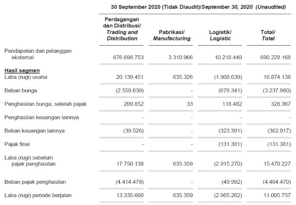 Consolidated financial statements as of Sept 30, 2020 FISH