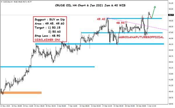 Harga Crude Oil, Emas dan Forex Hari Ini 6 Januari 2021 02 - Finansialku