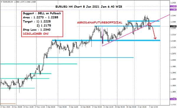 Harga Crude Oil, Emas dan Forex Hari Ini 8 Januari 2021 07 - Finansialku