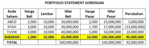 Gambar 1 Cara Manipulasi Kinerja Portofolio Saham Investasi Bodong!
