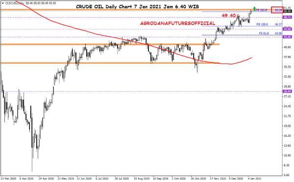 Harga Crude Oil, Emas dan Forex Hari Ini 7 Januari 2021 01 - Finansialku