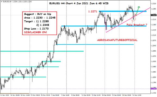 Pergerakan Harga Crude Oil, Emas dan Forex Hari Ini 4 Januari 2021 07 - Finansialku
