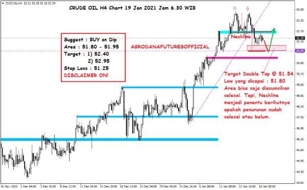Pergerakan Harga Crude Oil, Emas dan Forex Hari Ini 19 Januari 2021 02 - Finansialku