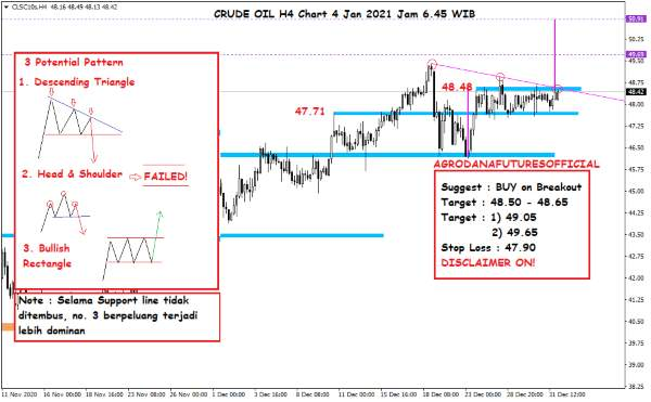 Harga Crude Oil, Emas dan Forex Hari Ini 4 Januari 2021 02 - Finansialku