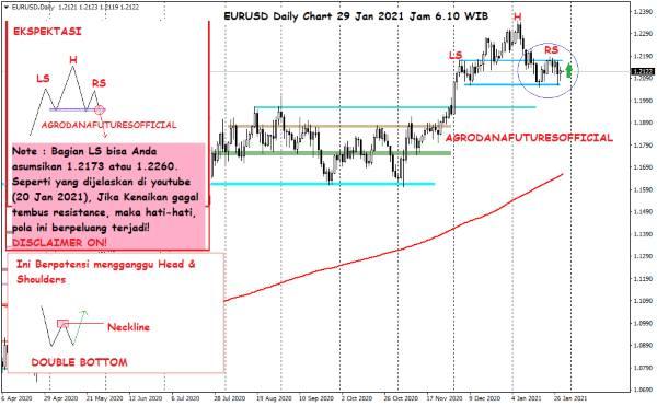 Pergerakan Harga Crude Oil, Emas dan Forex Hari Ini 29 Januari 2021 06 - Finansialku