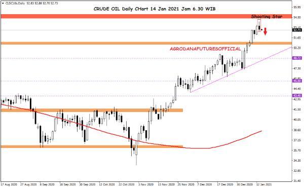 Pergerakan Harga Crude Oil, Emas dan Forex Hari Ini 14 Januari 2021 01 - Finansialku