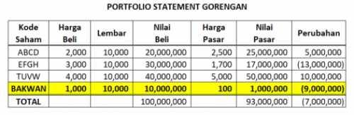 Gambar 2 Cara Manipulasi Kinerja Portofolio Saham Investasi Bodong!