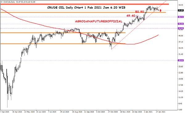 Pergerakan Harga Crude Oil, Emas dan Forex Hari Ini 1 Februari 2021 Daily Oil