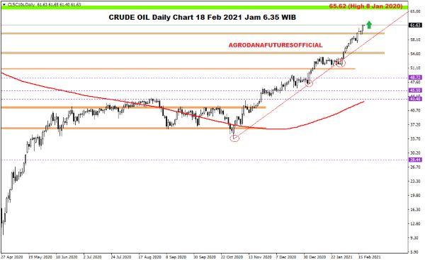 Pergerakan Harga Crude Oil, Emas dan Forex Hari Ini 18 Februari 2021 01 - Finansialku