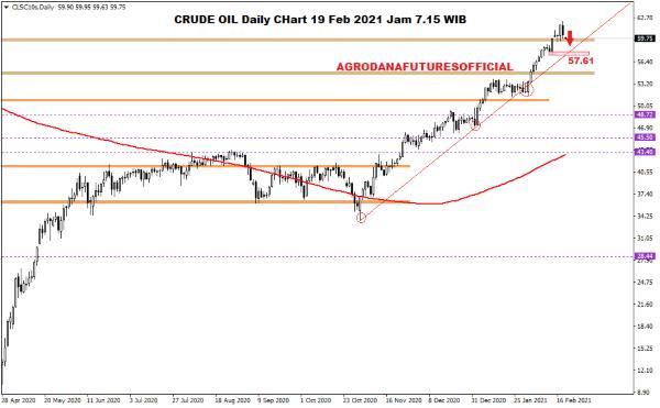 Pergerakan Harga Crude Oil, Emas dan Forex Hari Ini 19 Februari 2021 01 - Finansialku