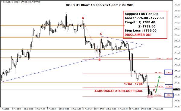 Pergerakan Harga Crude Oil, Emas dan Forex Hari Ini 18 Februari 2021 05 - Finansialku