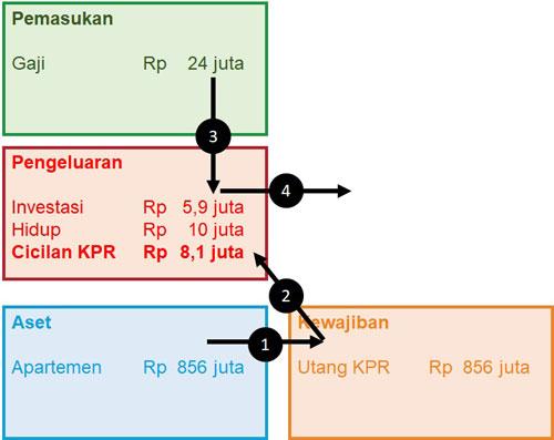 KPR DP 0% Finansialku - 06