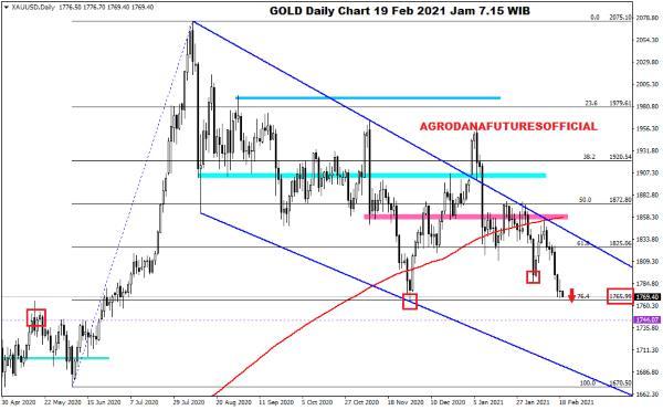 Pergerakan Harga Crude Oil, Emas dan Forex Hari Ini 19 Februari 2021 03 - Finansialku